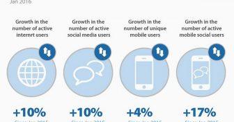 Интернет-тренды, статистика и факты в США и по все